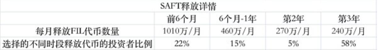 重磅利好:Fil将于10月15号减产,抛压减轻,利于币价必将上涨